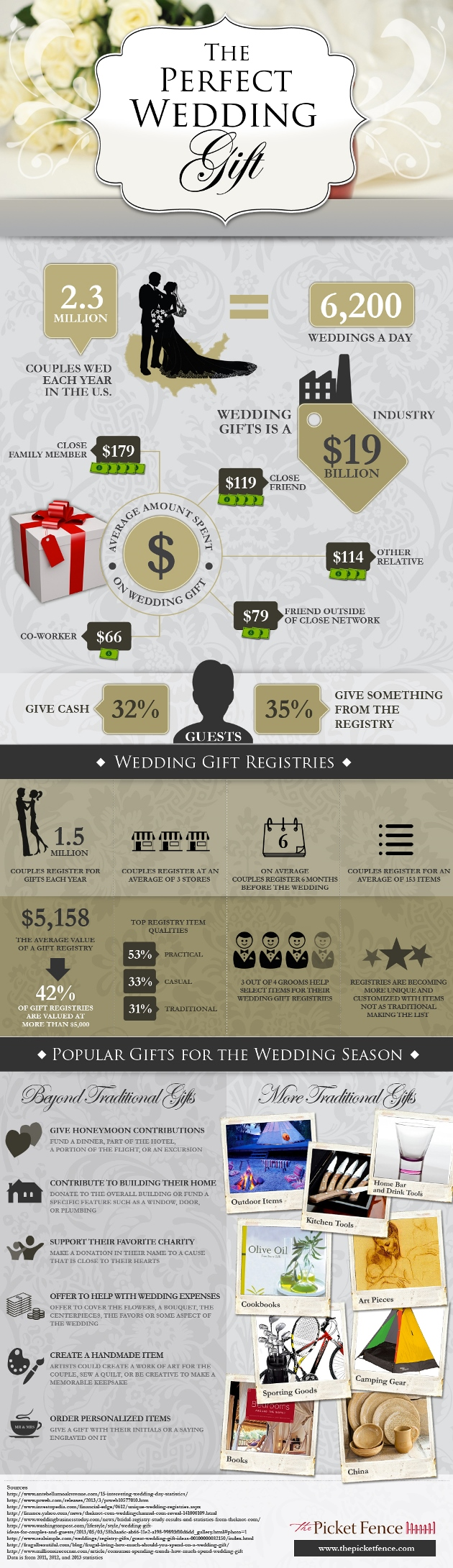 Finding the Perfect Wedding Gift graphic